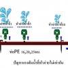 การออกแบบระบบน้ำเพื่อการเกษตร การออกแบบท่อแยกระบบน้ำ