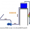 การออกแบบระบบน้ำเพื่อการเกษตร การวางตำแหน่งเครื่องสูบน้ำการเกษตร
